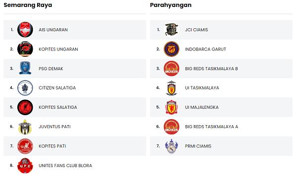 Semarang Raya vs Parahyangan Berebut 1 Tempat Sisa di Grand Final EFC PES 2020!