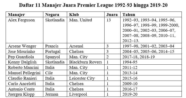 Apakah Frank Lampard Jadi Manager Inggris Pertama Juara Premier League?