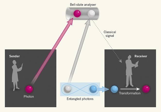 Biar Ga Malu2in, Penjelasan Sederhana ttg Hubungan Teori Kuantum dan Teleportasi.