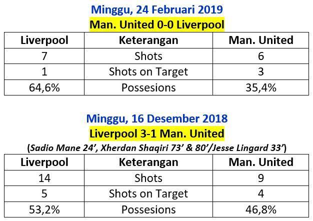 Mari Tebak, Berapa Banyak Shots Pemain Manchester United di Markas Liverpool?