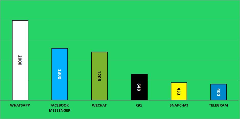 Ini Dia Statistik Gila WhatsApp di Dunia, Akankah Signal Menggesernya?