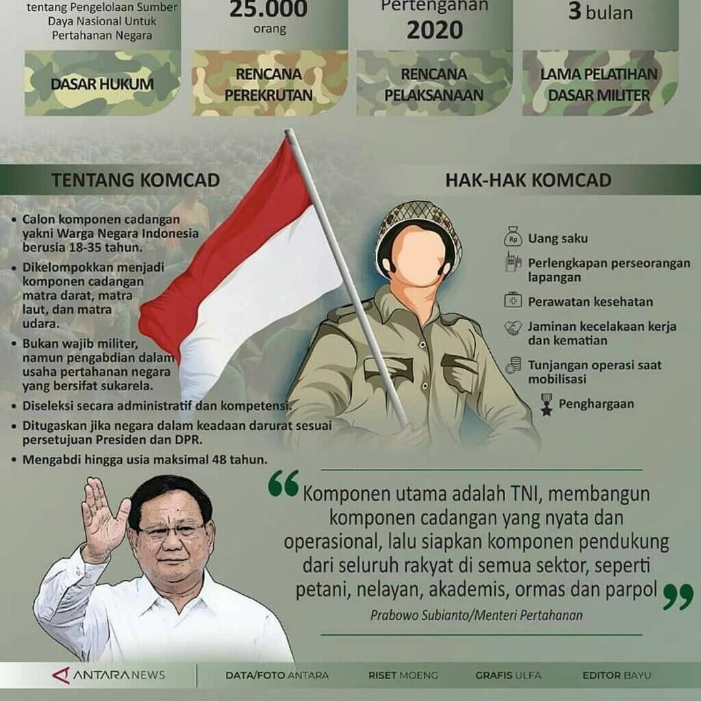 Wah! Dibutuhkan Ribuan Orang untuk Tentara Cadangan Indonesia Gan, Tertarik?