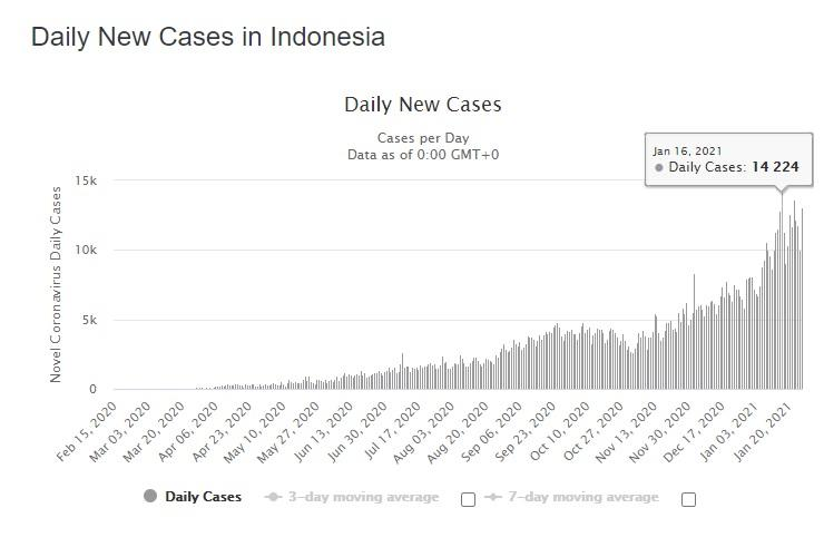 Waspada! Kasus Corona Indonesia Tembus 1 Juta Lebih, Kematian Cetak Rekor Tertinggi