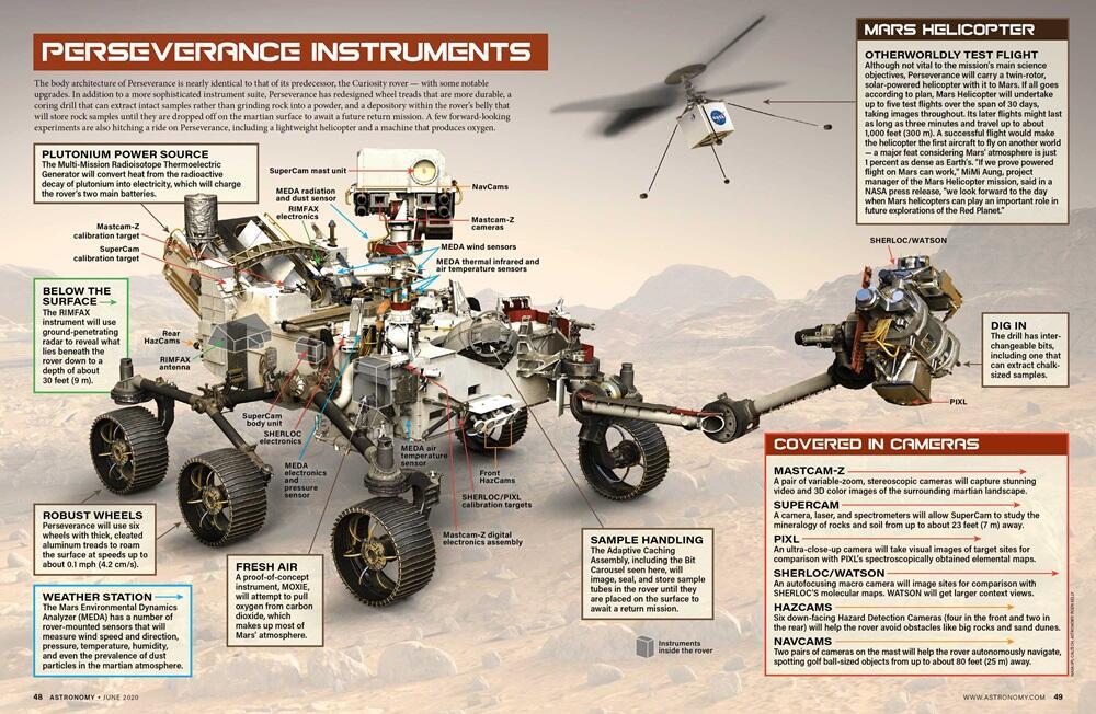 FYI • Dari Mana Bahan Bakar Robot Perseverance NASA Ketika Jelajahi Mars?