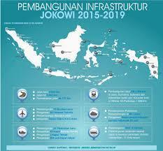 Di Tangan Jokowi Indonesia Berbenah, Malaysia Pun Iri Dengan Perubahan Ibu Pertiwi