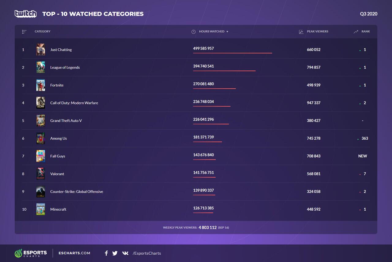 Rekor Game Dengan Penonton Tertinggi Dunia Esports di Twitch
