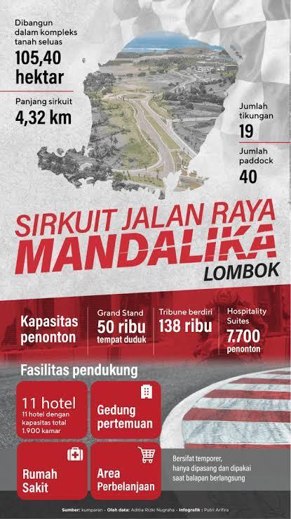 Sirkuit Mandalika Gagal Gelar MotoGP 2021, Tapi WSBK Menanti
