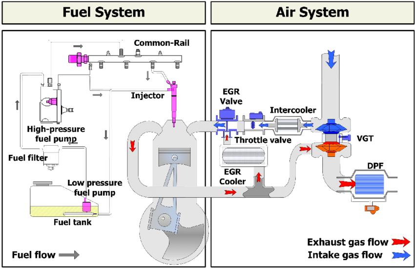 Inilah Alasan Kenapa Bus Dan Truk Memakai Mesin Diesel