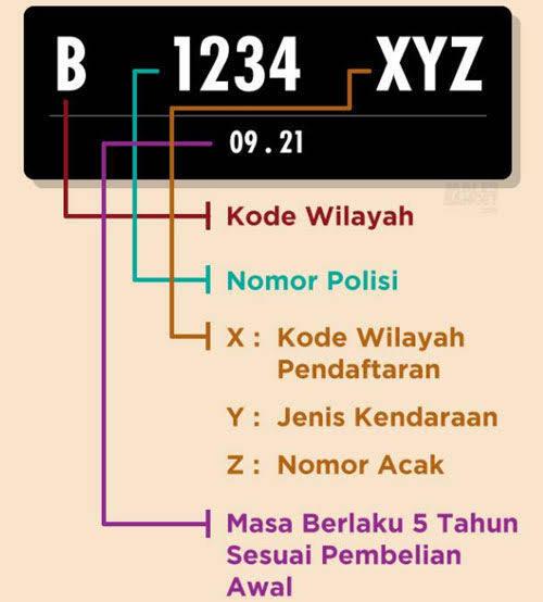 Pelat Nomor Awalan C, Ternyata Tidak Ada Di Indonesia Kenapa?