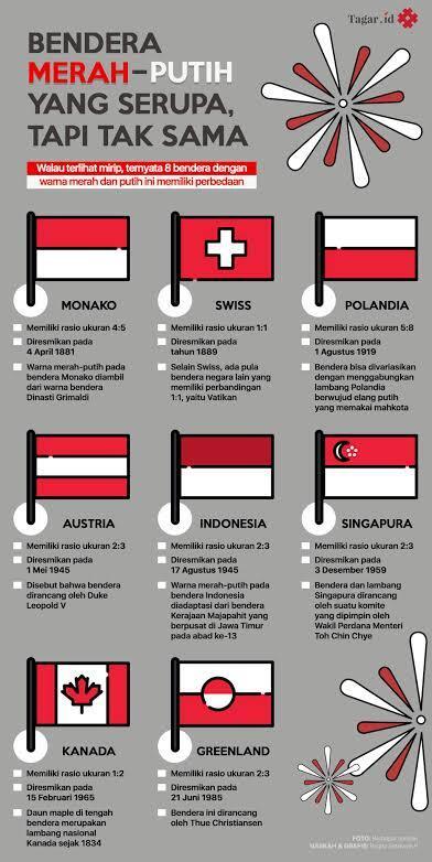 Kenapa Bendera Di Dunia Mirip-Mirip Ya?