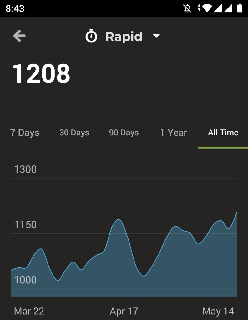 Tips Naikin ELO Rating di Chess.Com dari 800 Sampai 1200