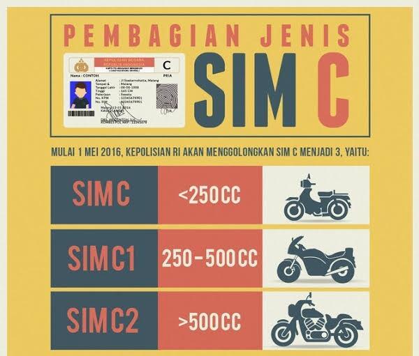 Mau Naik Moge Dan Motor Listrik!! Siap-siap Bikin SIM C Baru Gan