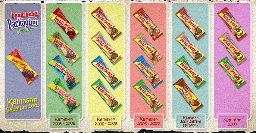 Masih ingatkah dengan produk-produk yang hilang ini?