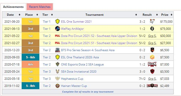 Juara ESL One Summer 2021, T1 Dobrak Dunia Dota2, Indonesia Terbang Tinggi!