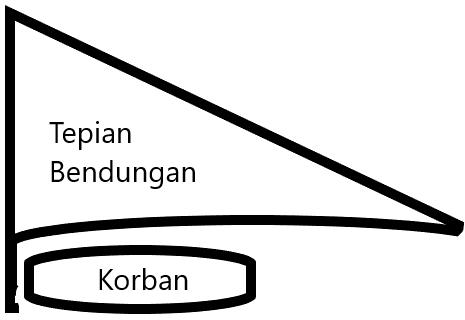 Hantu (siluman) di waduk Baloi Batam (sahabat ane menjadi korban)
