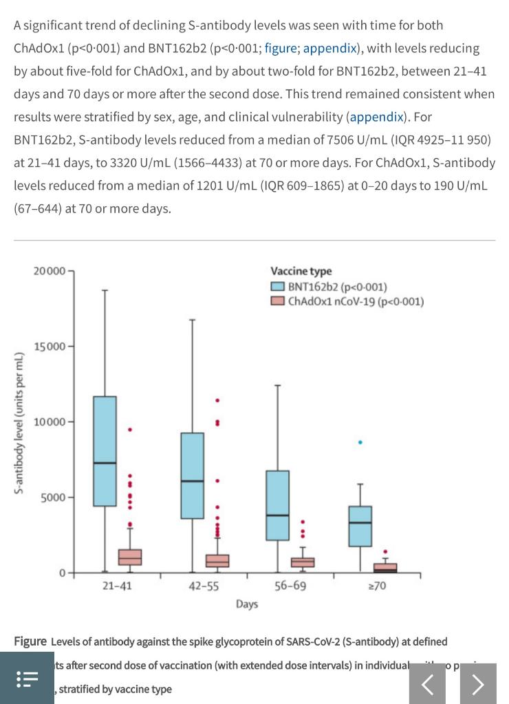 Antibodi dari Vaksin Pfizer dan AstraZeneca Turun Setelah 2-3 Bulan