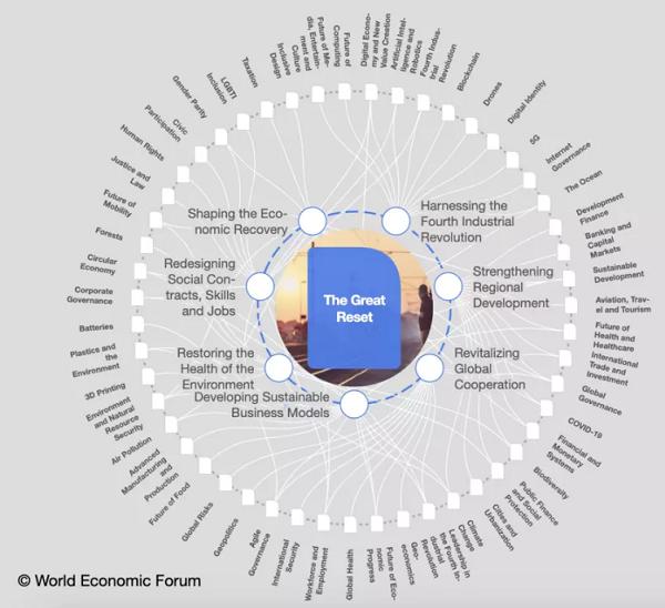 The Great Reset, Perubahan Yang Disiapkan Oleh Para Penguasa Dunia?
