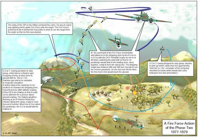 Fireforce: Taktik Lawan Gerilya dari Tanah Afrika