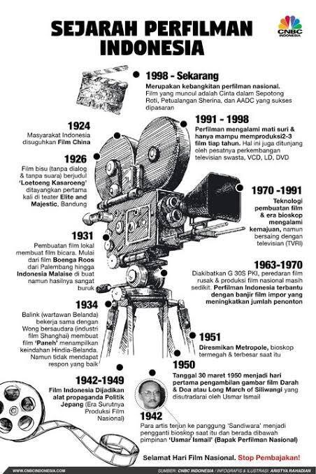 Potret Film Indonesia Dari Masa Ke Masa