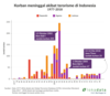 Lain paham beda sasaran dalam teror di Indonesia