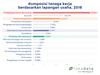 Kualitas udara terbaik dan terburuk di Indonesia (Sabtu, 09/11/2019)