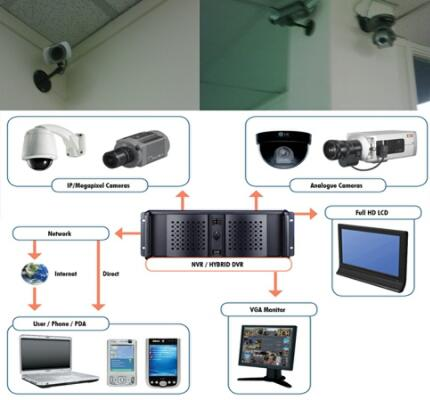 Jasa Setting IP Camera