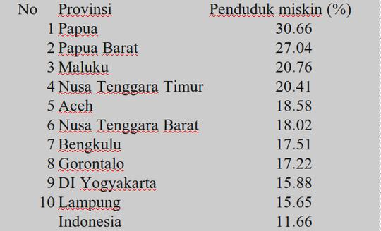 10 provinsi dengan persentase penduduk miskin terbesar di Indonesia