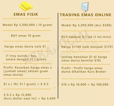 Pilih Mana Emas Fisik Atau Trading Emas Online Kaskus