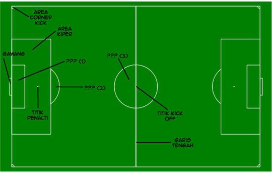Apa Fungsi Dari Desain Lapangan Sepakbola Kaskus