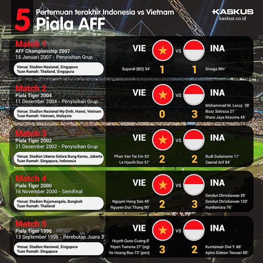 LIVE Semifinal Game 1 AFF 2016: Indonesia vs Vietnam