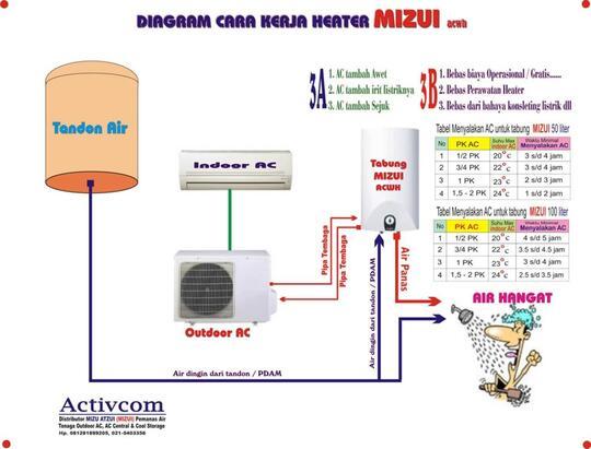 Pasang Water Heater Listrik Ariston Kaskus