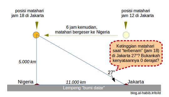 BELAJAR DARI KAUM BUMI DATAR: : Matahari Tidak Pernah Tenggelam?