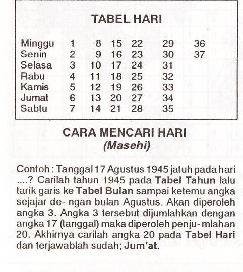 Kamu Lahir Hari Apa Cek Di Sini Kalau Lupa Kaskus Kalender jawa 2021 dimulai dari tahun jawa 1954 dan berakhir tahun jawa 1955. kamu lahir hari apa cek di sini kalau