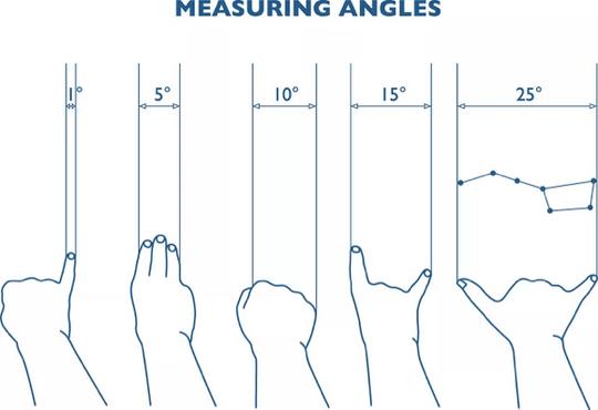 Cara Mudah Mengukur Sudut Dilangit Menggunakan Jari