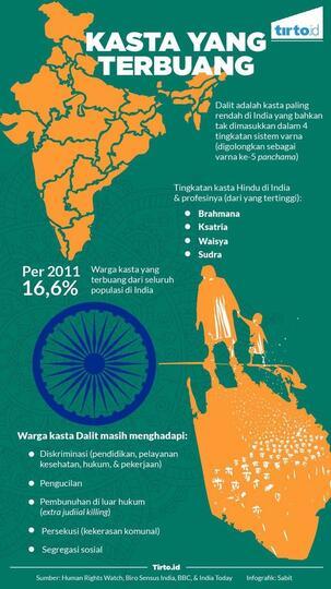Dalit - Kasta Paling Rendah dan Dianggap Hina dan Najis di India