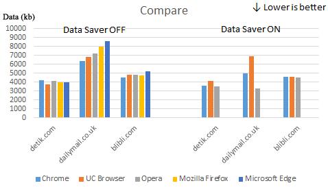 Tes Perbandingan Beberapa Browser Terbaik di PC dan Cara Memilih Browser yang Tepat!