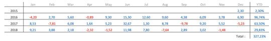 Trading Forex dengan pertumbuhan untung 30% sampai 100% dalam setahun, AMAN