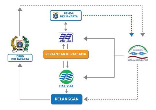Siapa Aetra-Palyja, Pengelola Air Jakarta yang Didepak Anies?