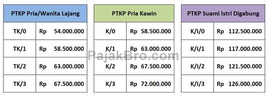 Ini nih Alasan Mengapa Pendaftaran NPWP Online Agan Lama.