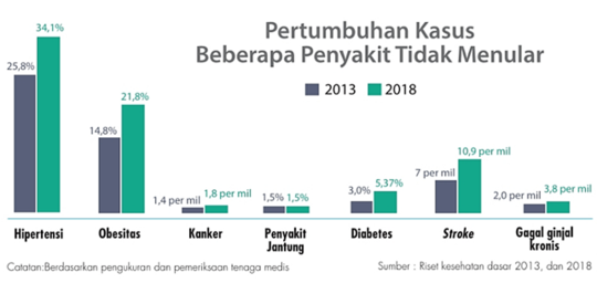 Mengenal Penyakit Degeneratif, Beban dunia Kesehatan Indonesia