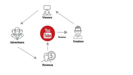 Pajaknya Orang-Orang Pencipta Konten Online