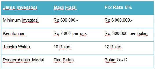 [Investor Needed] Bagi Hasil atau Fix Rate 5% Usaha Jilbab Real dan Amanah