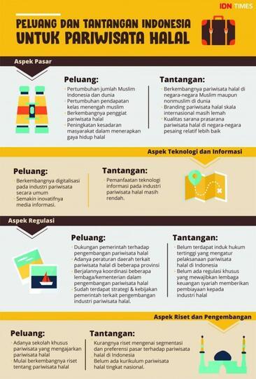 Sudah Siapkah Indonesia Menjadi Penguasa Pariwisata Halal
