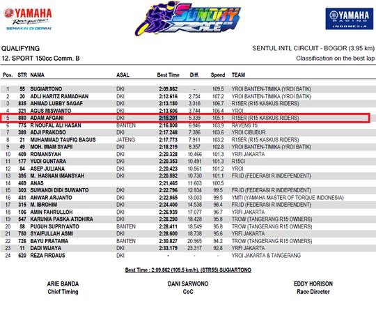 [FR] Yamaha Sunday Race (YSR) Seri 1 2019