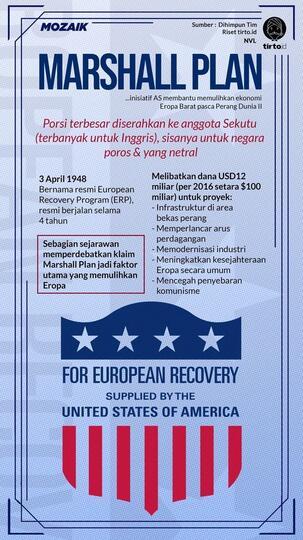 Sejarah Marshall Plan: Cara AS Bendung Komunisme di Eropa