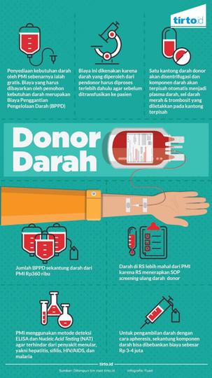 Donor Darah Gratis, Butuh Darah Bayar !! Loh Kok Gitu ??