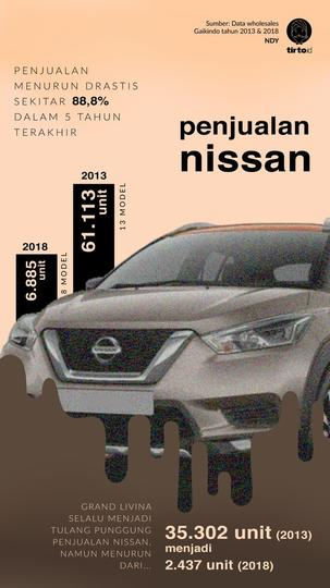 Nasib Nissan Kini: Penjualan Anjlok, Kalah Saing dari Merek Cina