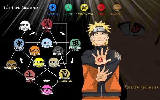 Power System dalam Anime