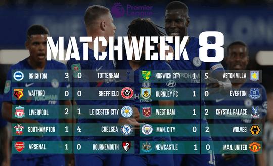 Hasil Pertandingan Liga Inggris Pekan ke-6 Musim 2019/2020