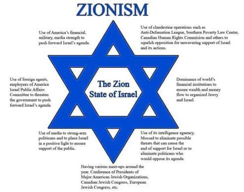 Selayang Pandang Tentang Zionisme dan Protokol Zionis
